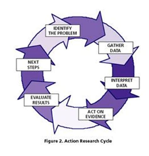 Action Research Topics for Education Synonym
